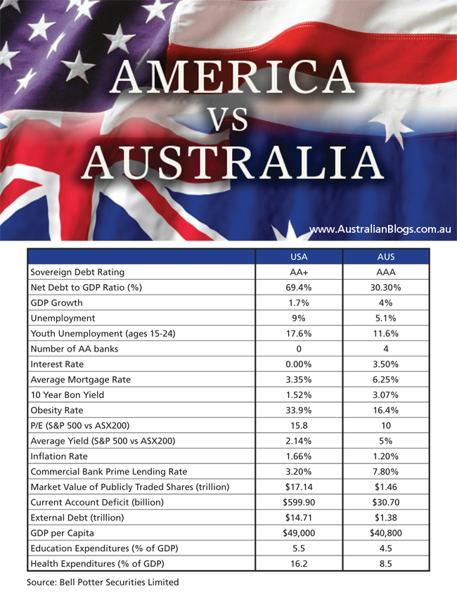 America Versus Australia, USA - AUS comparison, US Economic Stats