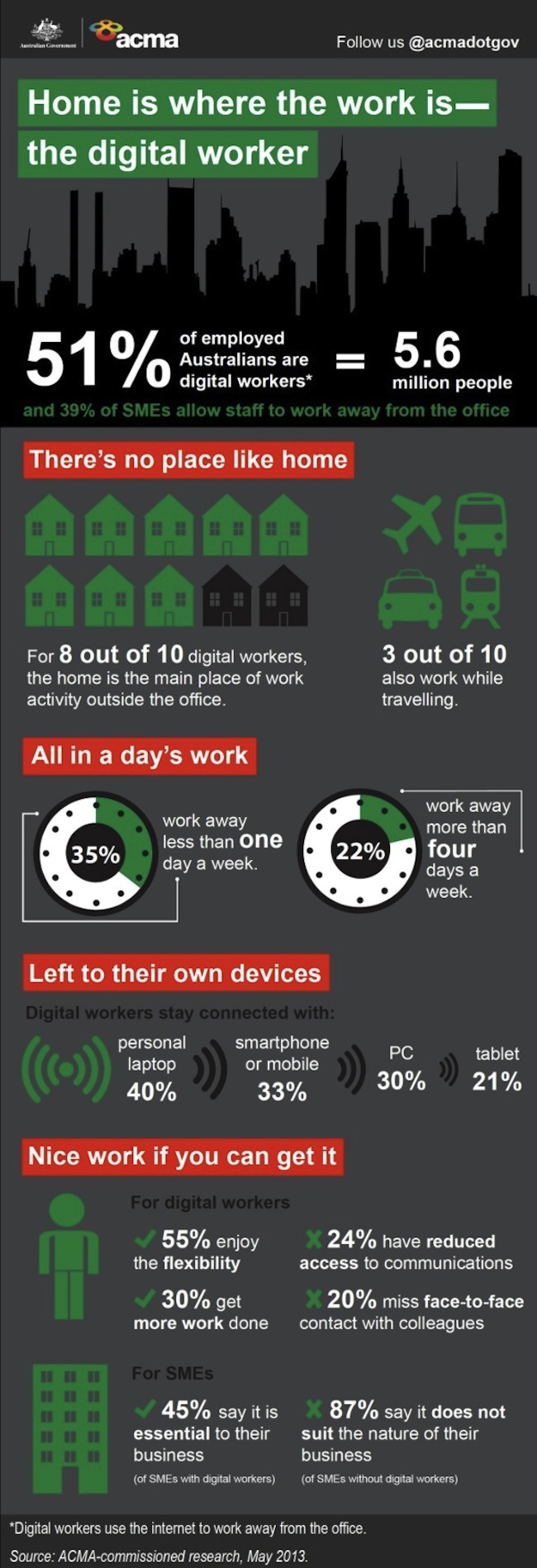 SOHO, Working From Homw, ACMA, Infographic